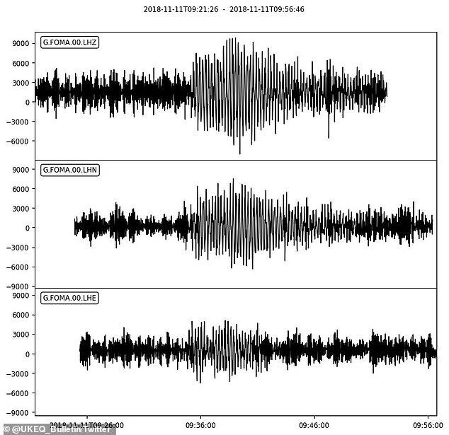 гул, землетрясение, Сейсмология, anomalies