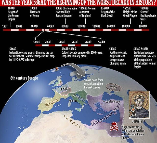 Загадочный туман укрыл мир в 536 году