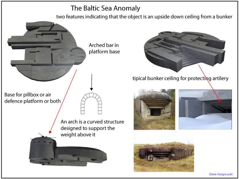 Балтийская аномалия может быть потерянным военным бункером?