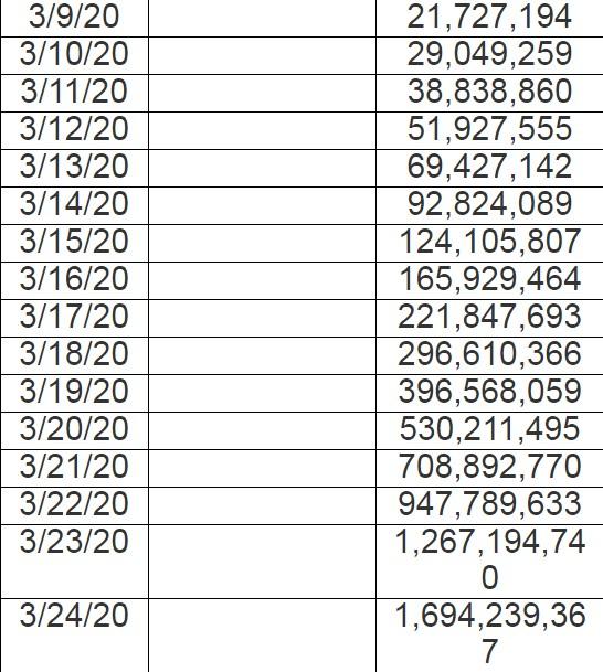 В конце марта планета потеряет 1.7 миллиарда человек. 8 марта заболеют ВСЕ