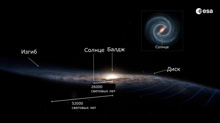 Астрономы: Другая Галактика Изгибает Млечный Путь В Преддверии Столкновения