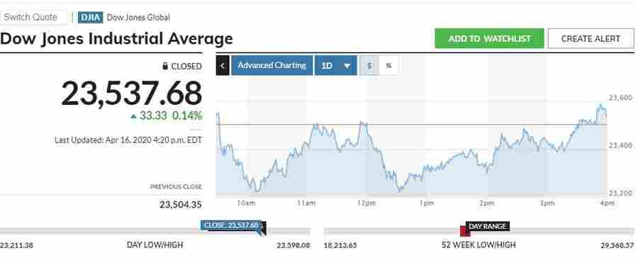 Кого и о чем предупреждает Dow?