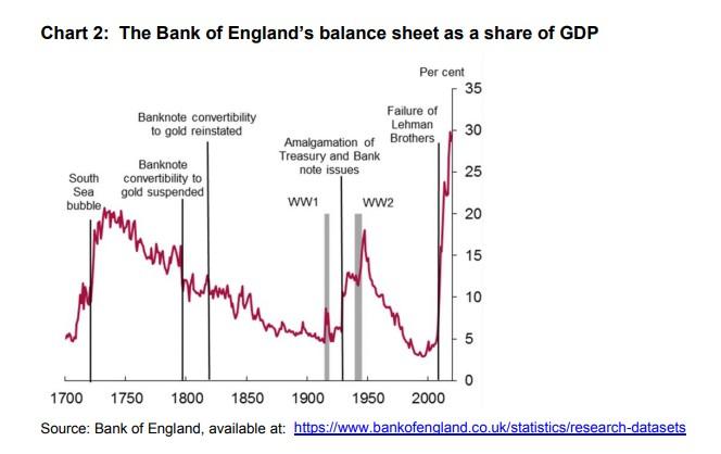 О Скорой Третьей Мировой Сигналит И Центральный Банк Англии
