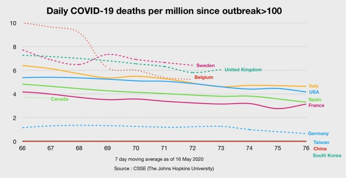 Смертность от Covid-19 в Швеции сейчас самая высокая в мире
