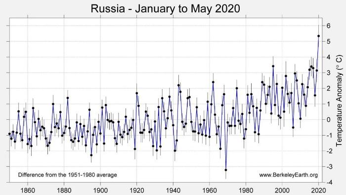 Аномальное потепление Арктики – предвестник переворота Земли
