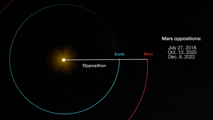 Что обещает противостояние Земли и Марса?