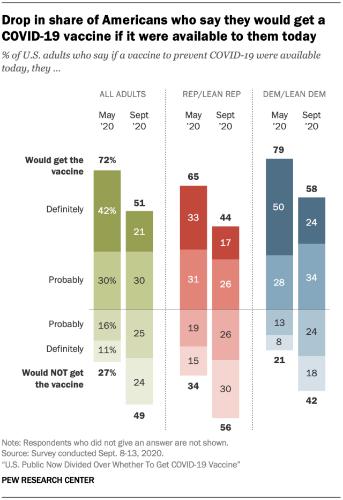 51% американцев не хотят получать вакцину против короны