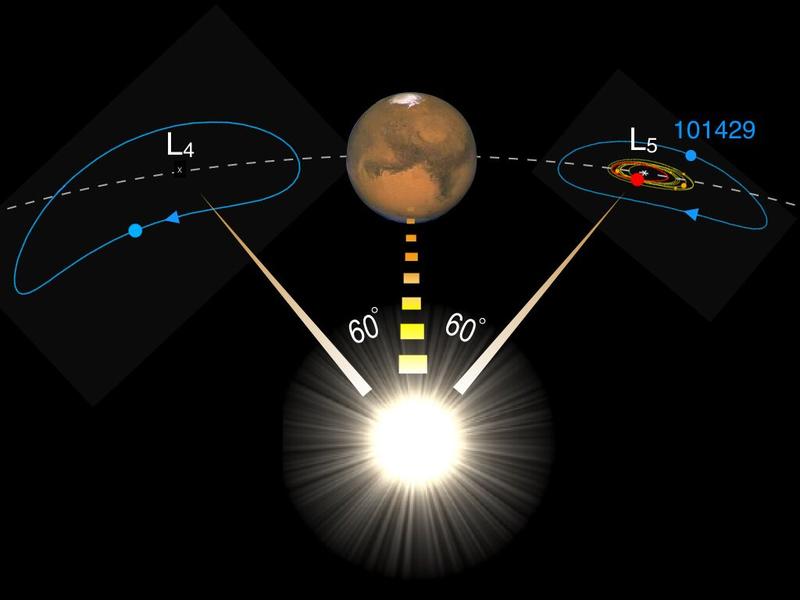 У Марса найден потерянный близнец Луны
