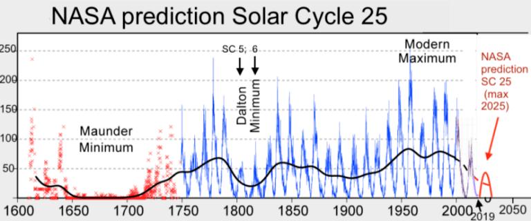 Неужели Солнце действительно скоро потухнет?