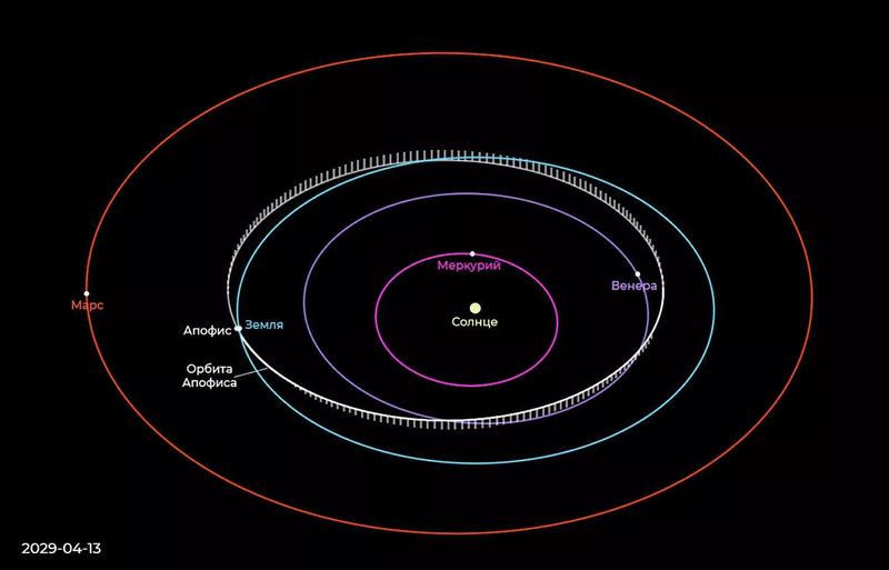 Столкнется ли Земля с приближающимся астероидом Апофис