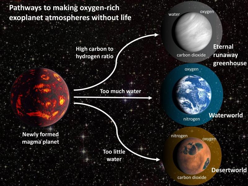 Возможны ложные данные о кислороде при поиске признаков жизни на других планетах
